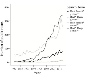 "Results of a PubMed search for keywords of studies focused on host and parasite genomics (black dashed line) and bacteria and phage genomics (grey dashed line) versus host-parasite coevolution (black solid line) and bacteria-phage coevolution (grey solid line). Exact search terms were combinations of genom*, host, parasit*, bacter*, *phage, and coevol* linked with ""and"" functions. The results illustrate that while bacteria-phage systems pioneered the early genomic studies of host-parasite interactions, they have been notably under-represented in studies of coevolution."