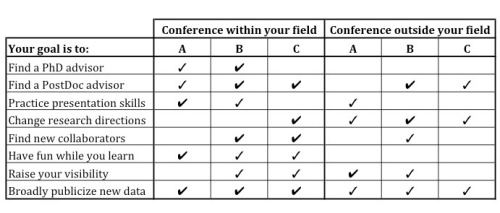 A very broad overview of what's to be gained at each type of conference.
